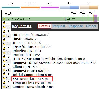 Rychlost načítání s HTTPS.